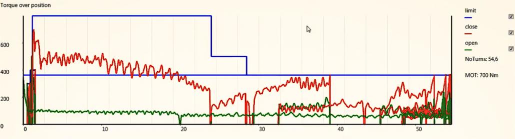 monitoring afsluiterconditie grafiek
