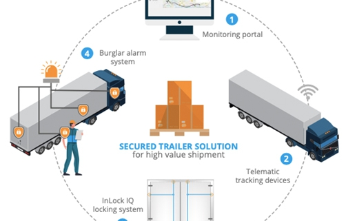 SBS secured trailer solution